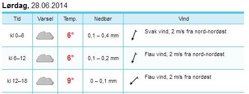 Yr_Styrkeprøven_1_Lillehammer