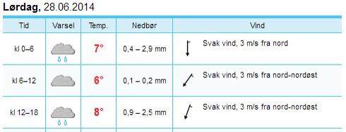 Yr_Styrkeprøven_3_Minnesund