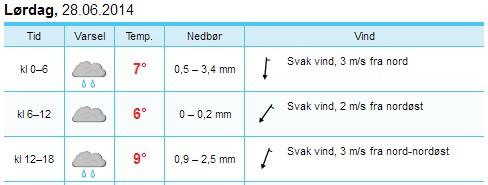 Yr_Styrkeprøven_4_Eidsvoll