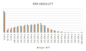Antall sekunder registrert i 25 watts intervaller med både Stages og PowerTap på 77 km lang tur med nesten 9.700 registreringer: Påfallende lite avvik.