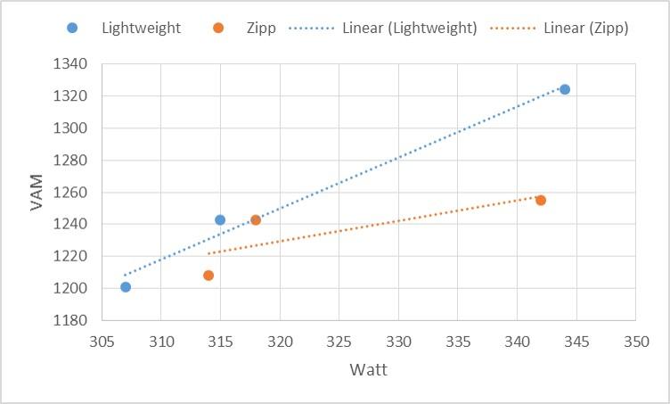 Blå = Lightweight, oransje = Zipp 303. X-akse = watt, y-akse = vertikale klatremeter per time.