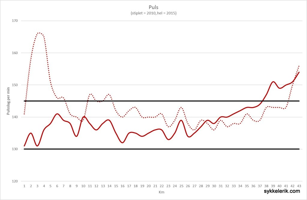 Denne grafen viser pulsen jeg holdt kilometer for kilometer gjennom løypa; den hele linja viser pulsen i år mens den stiplede linjen viser pulsen i 2010. De to svarte linjene viser minimums-/maksimumspulsen. I år var jeg nøye med pulsen, startet rolig og kunne gi på veldig mot slutten. Sist slet jeg som en hund de siste 17 kilometerne...