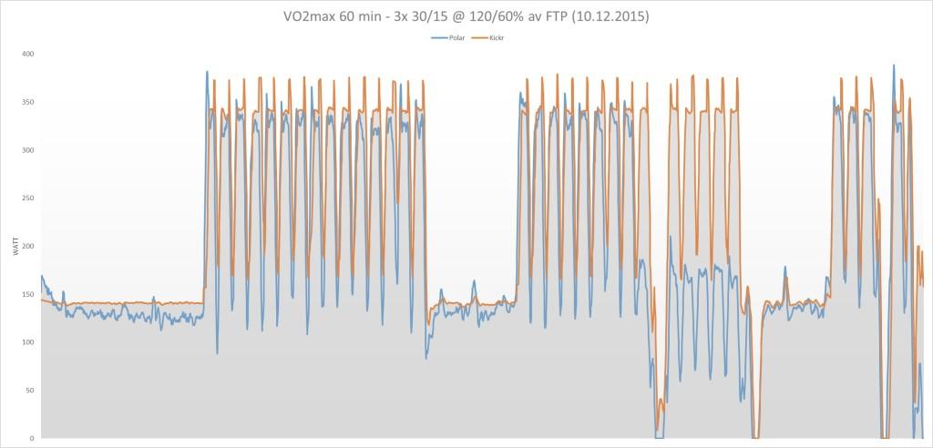 VO2max-intervaller. Blå kurve er Polars watt, oransje er Kickr. Som grafen tydelig viser, jeg sprakk så det sang i tredje sett - og da ga Kickr en mye høyere motstand enn jeg maktet å tråkke, hvilket grafen tydelig viser.