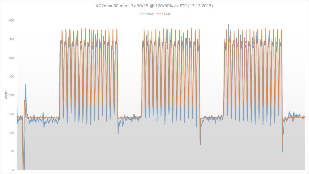 VO2max-intervaller. Blå kurve er Polars watt, oransje er Kickr.