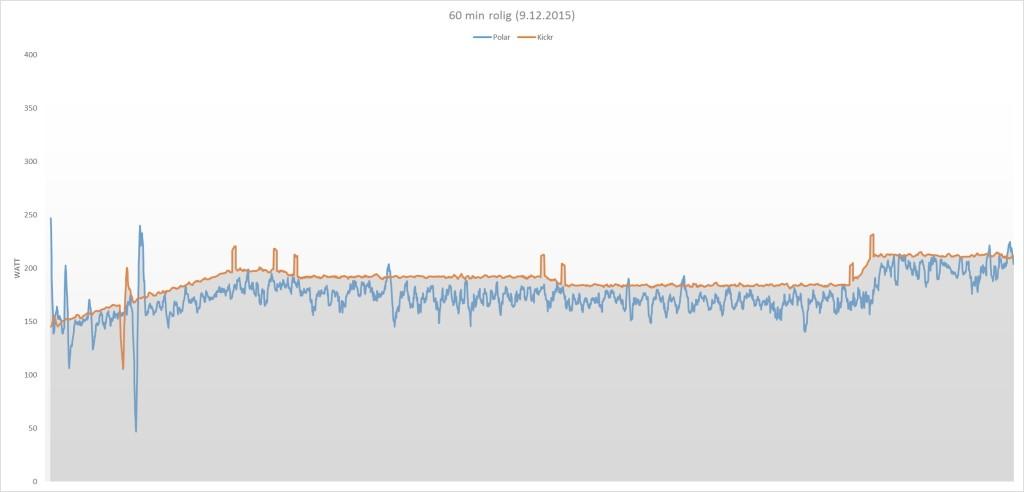 Rolig tur på 60 minutter. Blå kurve er Polars watt, oransje er Kickr.